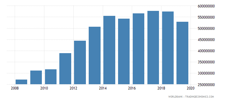 bahrain military expenditure current lcu wb data