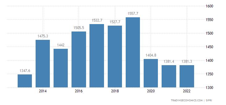 Bahrain Military Expenditure