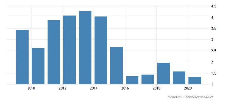 bahrain natural gas rents percent of gdp wb data