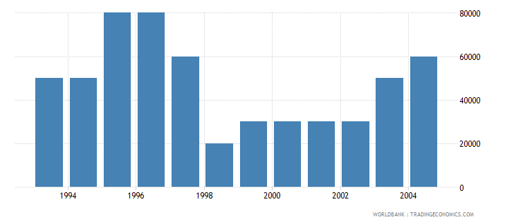 bahrain net bilateral aid flows from dac donors germany us dollar wb data