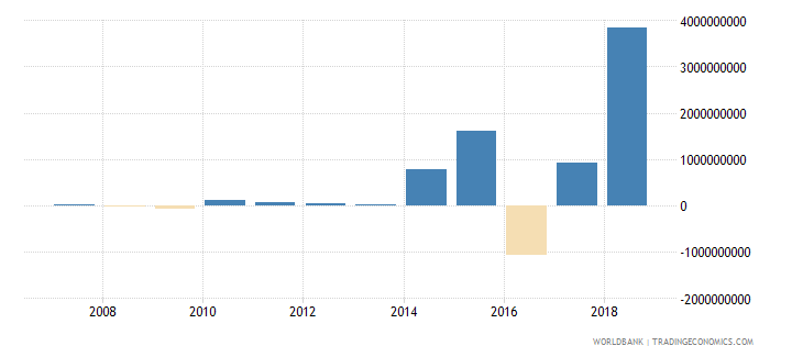 bahrain net errors and omissions adjusted bop us dollar wb data
