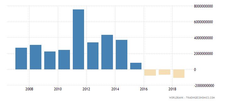 bahrain net trade in goods bop us dollar wb data