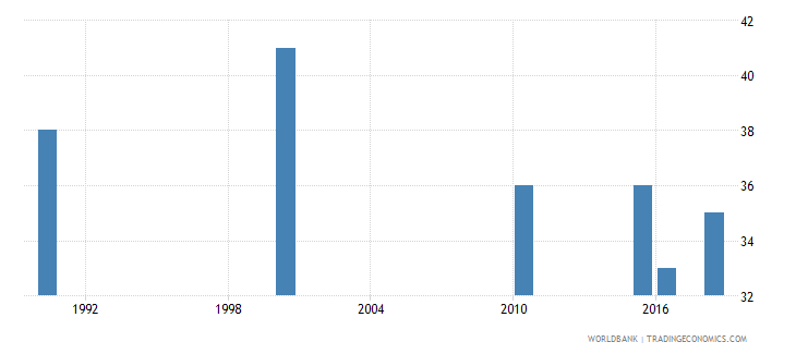 bahrain number of deaths ages 5 14 years wb data