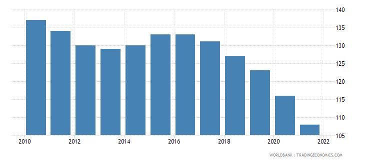 bahrain number of infant deaths wb data