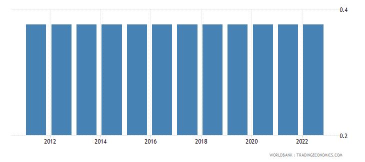 bahrain official exchange rate lcu per us dollar period average wb data