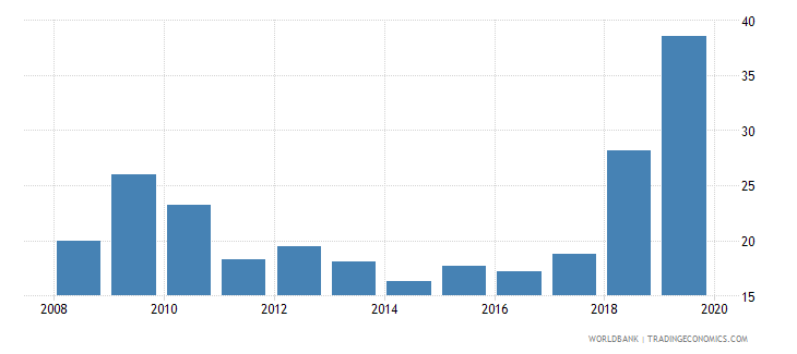 bahrain outstanding international private debt securities to gdp percent