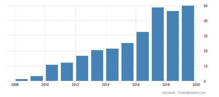 bahrain outstanding international public debt securities to gdp percent wb data
