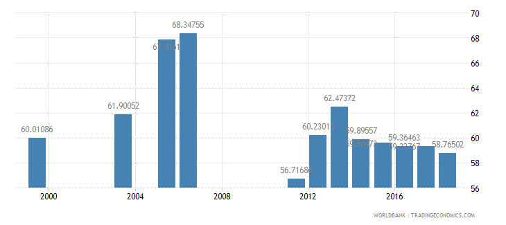 bahrain percentage of students in tertiary education who are female percent wb data