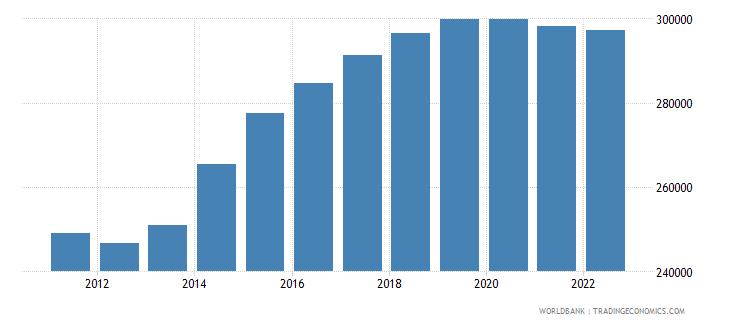 bahrain population ages 0 14 total wb data