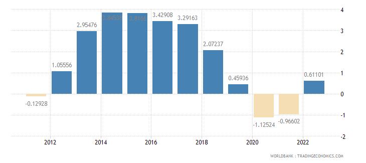 bahrain population growth annual percent wb data