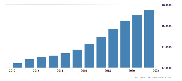 bahrain population total wb data