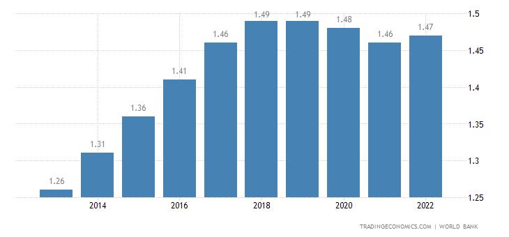 Bahrain Population