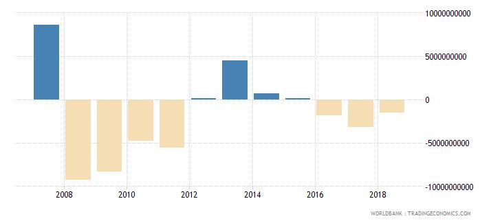 bahrain portfolio investment excluding lcfar bop us dollar wb data