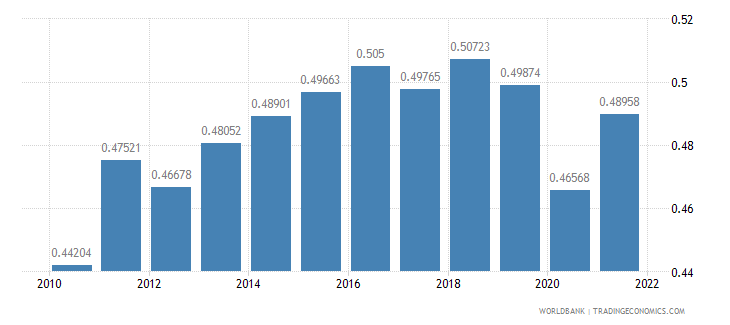 bahrain ppp conversion factor gdp to market exchange rate ratio wb data