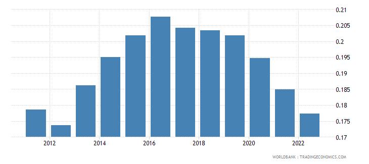 bahrain ppp conversion factor private consumption lcu per international dollar wb data