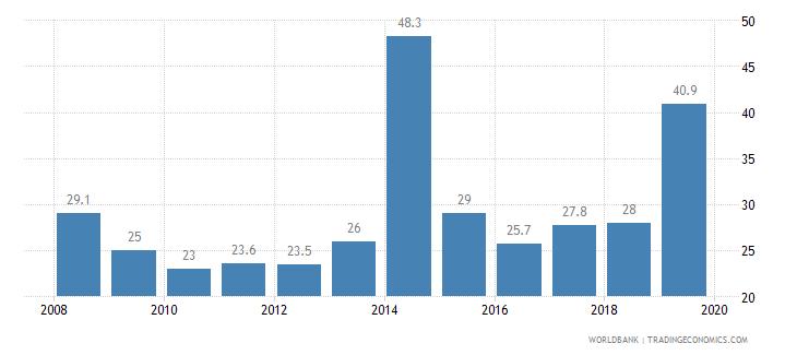 bahrain private credit bureau coverage percent of adults wb data