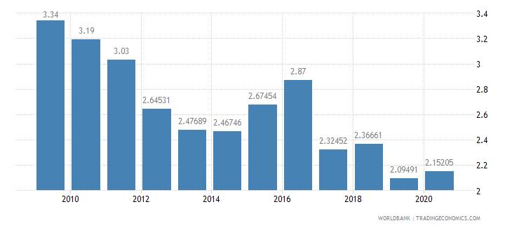 bahrain public spending on education total percent of gdp wb data