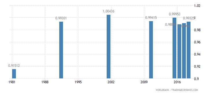 bahrain ratio of young literate females to males percent ages 15 24 wb data
