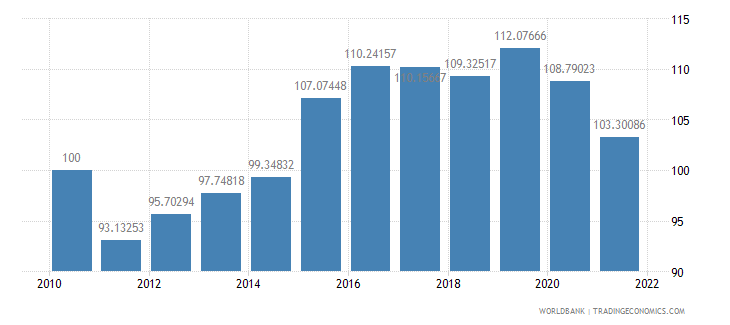 bahrain real effective exchange rate index 2000  100 wb data