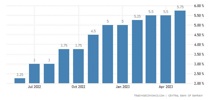 Bahrain Reverse Repo Rate