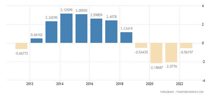 bahrain rural population growth annual percent wb data