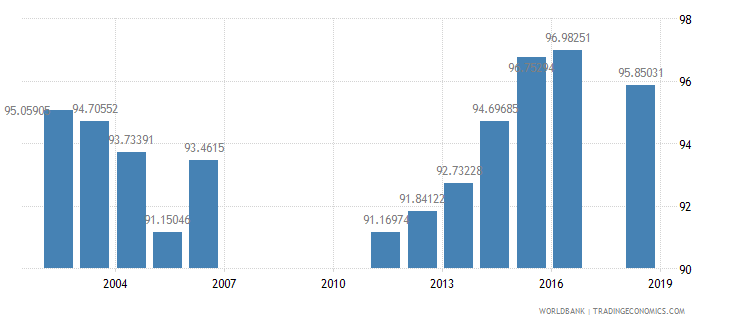 bahrain school enrollment primary female percent net wb data