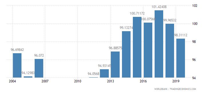 bahrain school enrollment primary male percent gross wb data