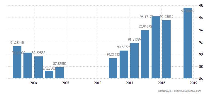 bahrain school enrollment primary male percent net wb data