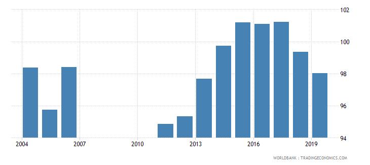 bahrain school enrollment primary percent gross wb data