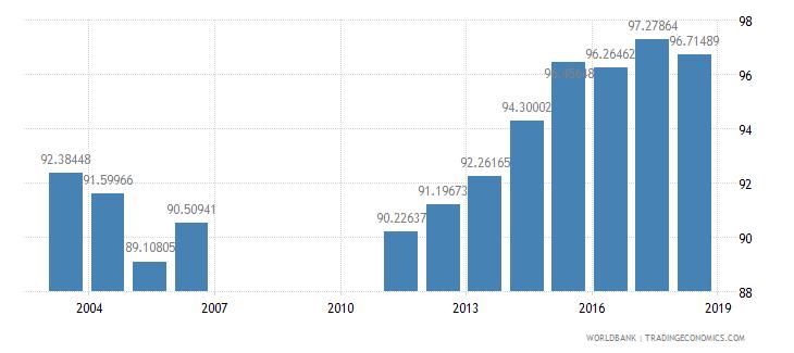 bahrain school enrollment primary percent net wb data