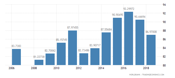 bahrain school enrollment secondary male percent net wb data