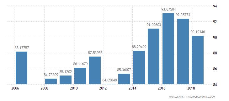 bahrain school enrollment secondary percent net wb data