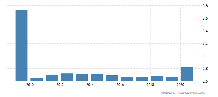bahrain self employed total percent of total employed wb data