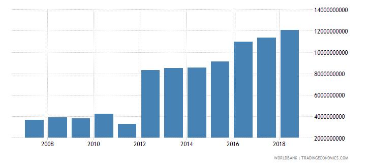 bahrain service exports bop us dollar wb data