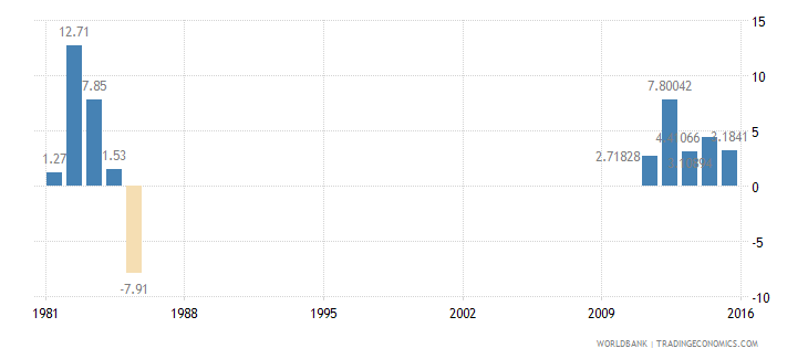 bahrain services etc  value added annual percent growth wb data
