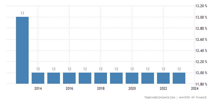 Bahrain Social Security Rate For Companies
