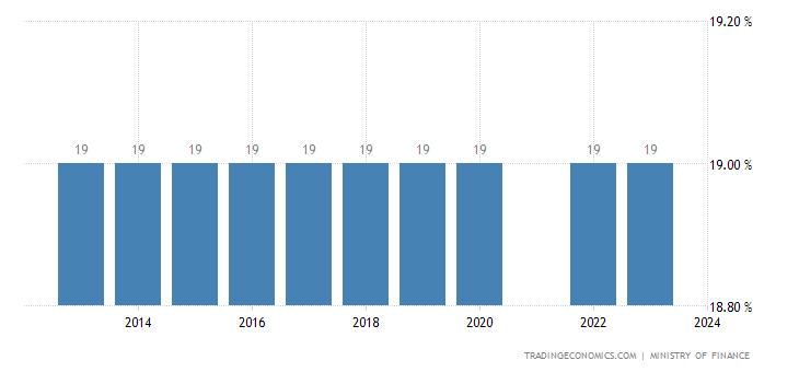 Bahrain Social Security Rate