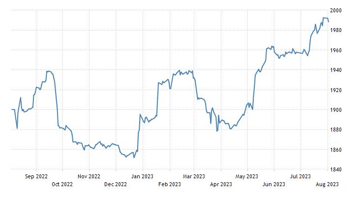 Bahrain Stock Market (Bahrain All Share)
