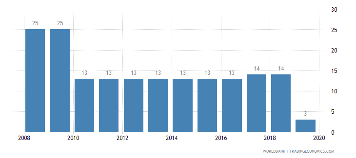 bahrain tax payments number wb data