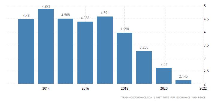 Bahrain Terrorism Index