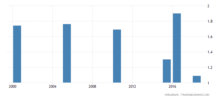 bahrain total alcohol consumption per capita liters of pure alcohol projected estimates 15 years of age wb data