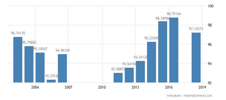 bahrain total enrollment primary female percent net wb data