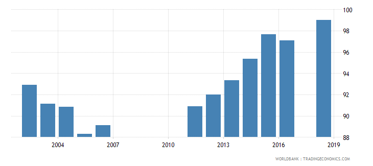 bahrain total enrollment primary male percent net wb data