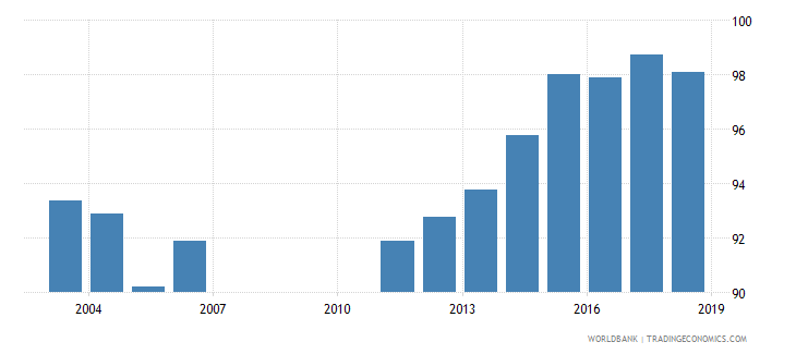 bahrain total enrollment primary percent net wb data