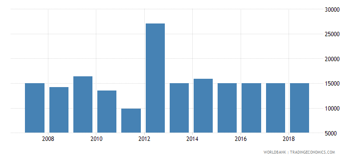 bahrain total fisheries production metric tons wb data