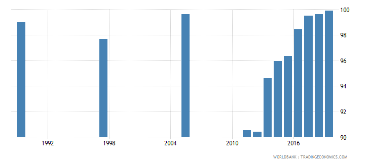 bahrain total net enrolment rate lower secondary female percent wb data