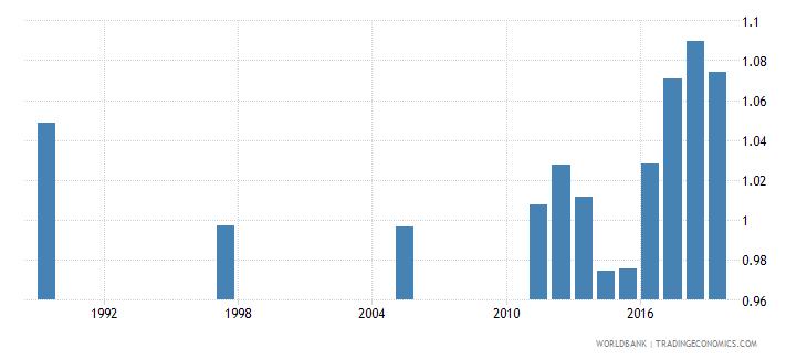 bahrain total net enrolment rate lower secondary gender parity index gpi wb data