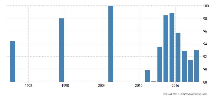 bahrain total net enrolment rate lower secondary male percent wb data