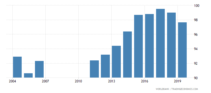 bahrain total net enrolment rate primary both sexes percent wb data
