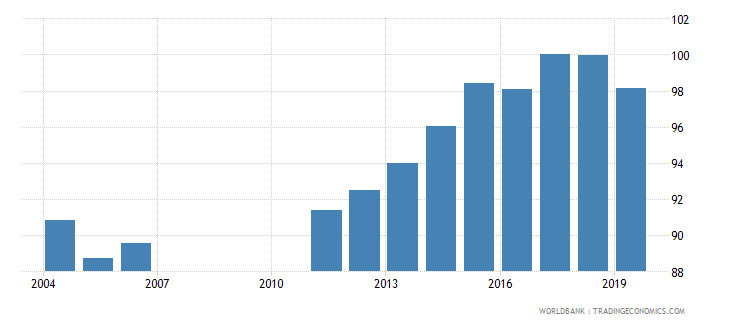 bahrain total net enrolment rate primary male percent wb data